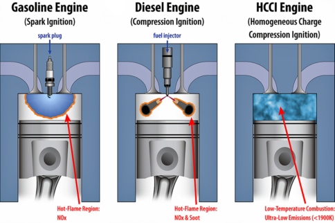 Video: Is HCCI The Future Of The Internal Combustion Engine?